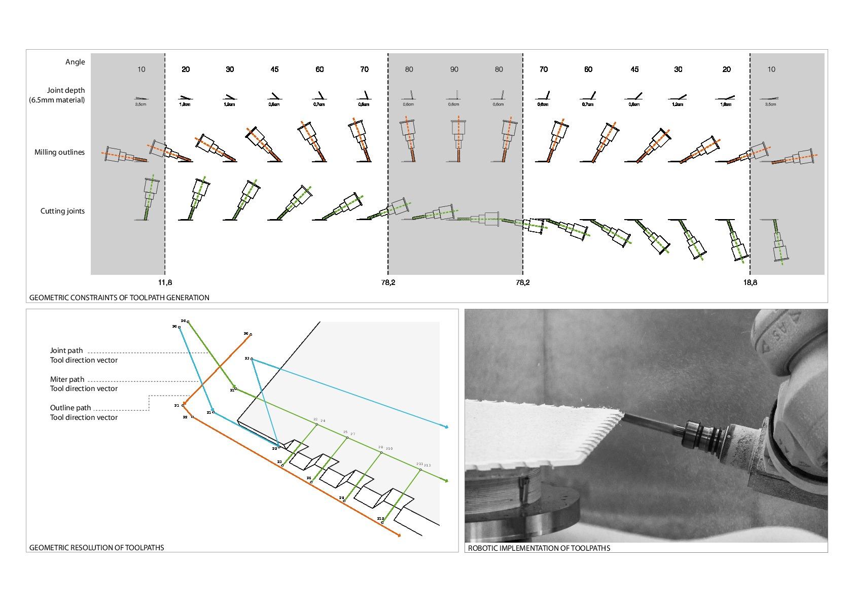 Dargestellt wird die Wechselbeziehung zwischen Geometrie des Fräswerkzeugs, Geometrie der Werkzeugbahnen und Entwurfsgeometrie.